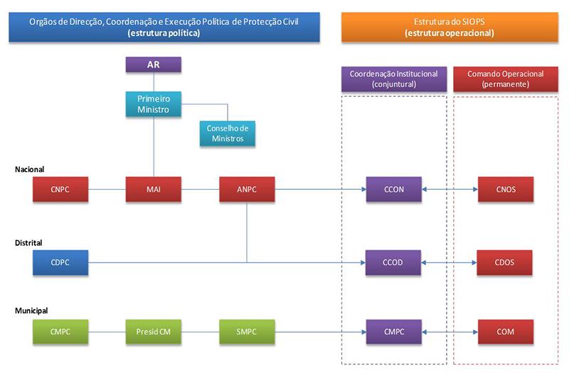 Estrutura de Proteção Civil