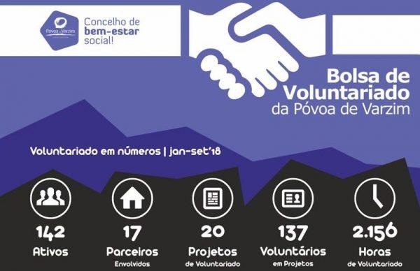 Póvoa de Varzim, um concelho para o Voluntariado!