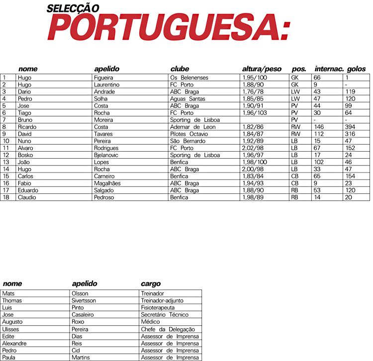 Equipa Portugal