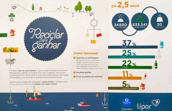 "Máquina ""Reciclar para Ganhar"" ultrapassa marca de 600 mil embalagens"